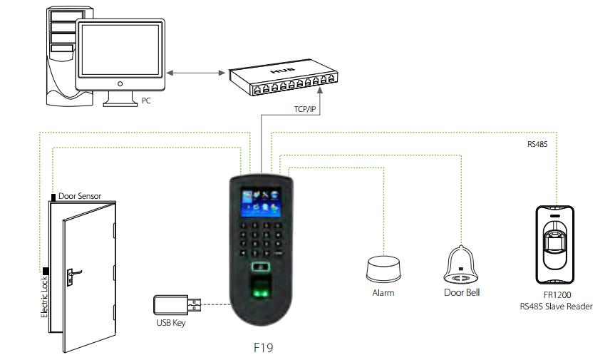 ZKTeco F19 Fingerprint Access Control Connecetion Diagram