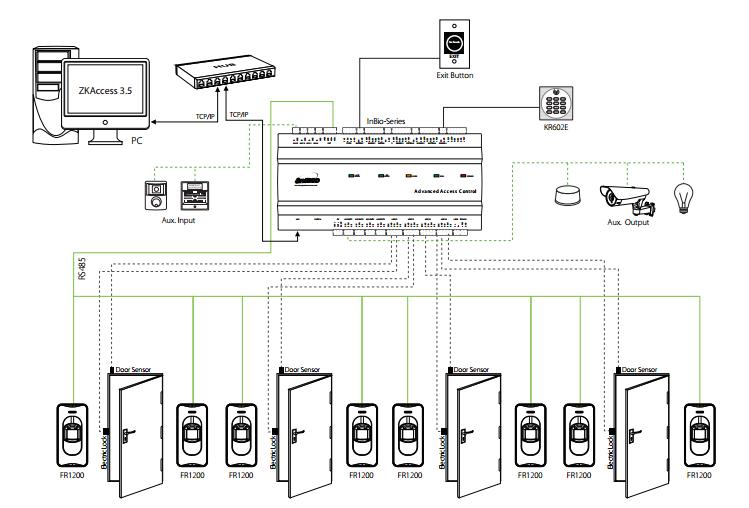 ZKTeco InBio160/260/460 Biometric Access Control Diagram