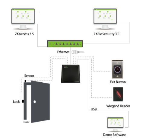 UHF Reader Long Distance Access Control Configuration