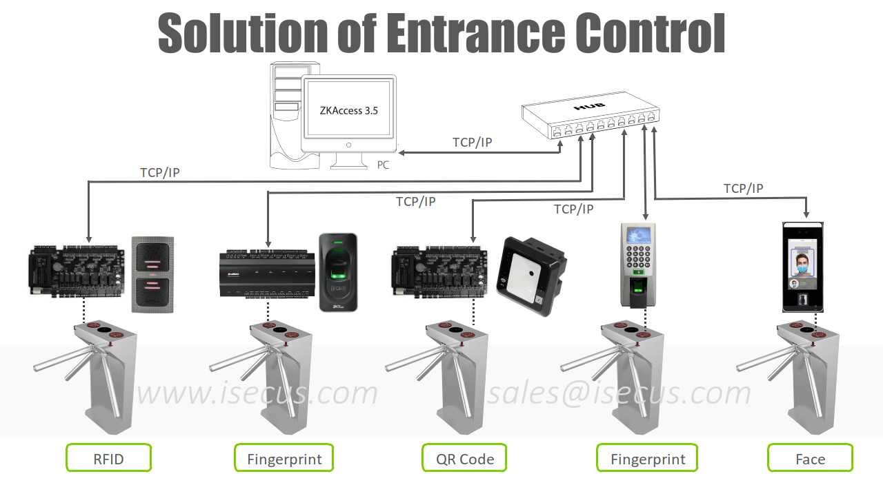 TS129 Solution of Entrance Control Access Control System from iSecus