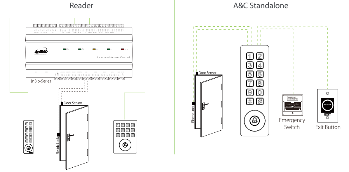 SKW Access Control Connection and Reader Connection