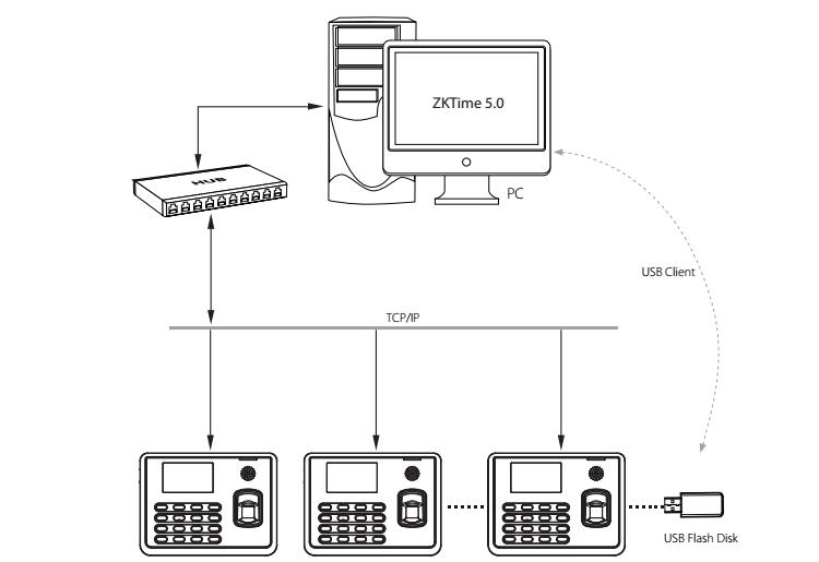 ZKTeco TX628 UA400 TX628-P Fingerprint Time Attendance Connection-S