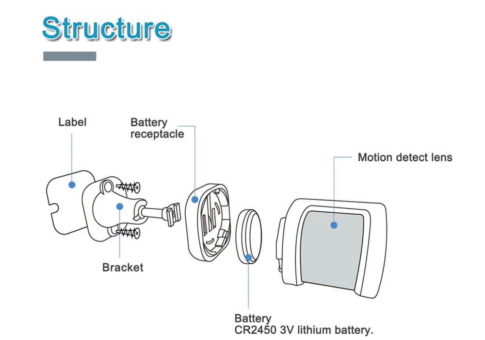 Wireless PIR Motion Detector Pete Immunity-P200-P8