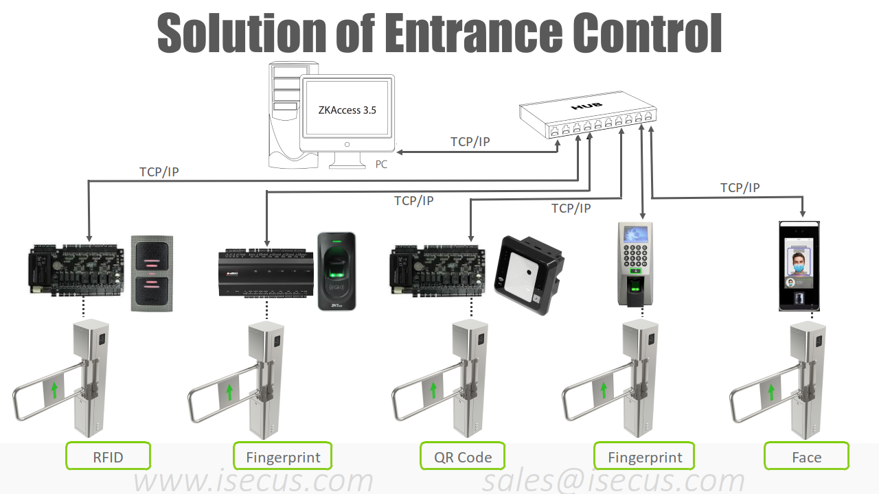 ST310 Connecting with ZKTeco Access Control System